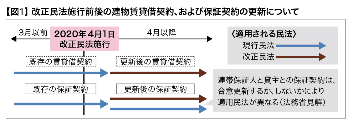 改正 不動産 民法
